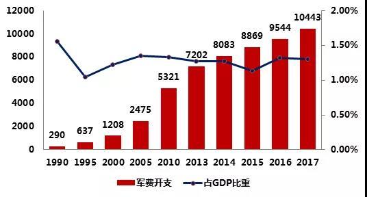 2017 年中国财政拟安排国防支出 10443.